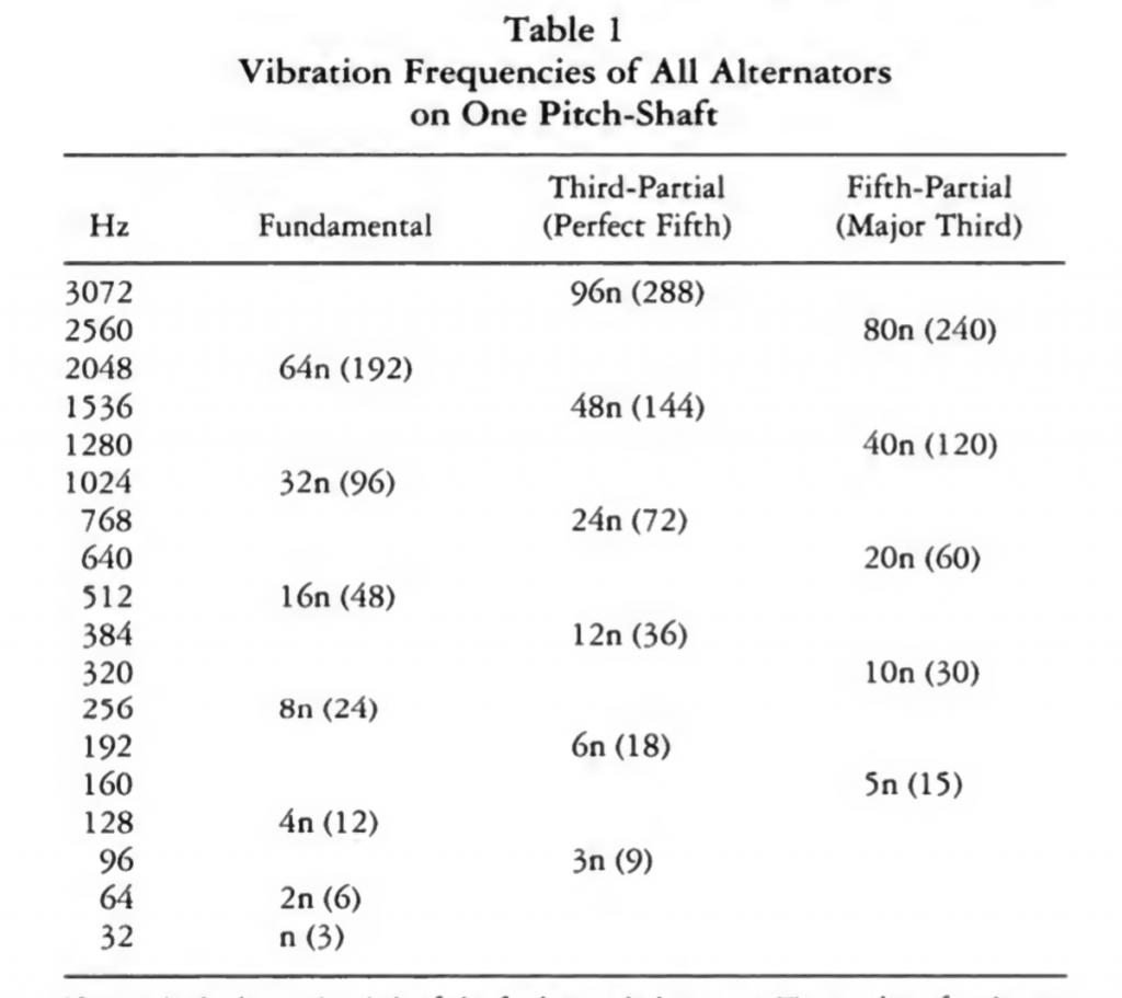 该图表展示了电传簧风琴起电器的频率。图片来自雷诺·威蒂纳(Reynold Weidenaar)《魔力音乐:电传簧风琴》(Magic Music from the Telharmonium)