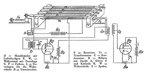 赫勒琴的四组滑动控制装置