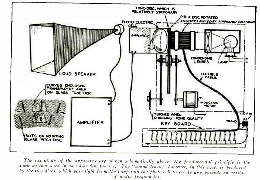 该图展示了音色光盘和音调光盘的工作原理