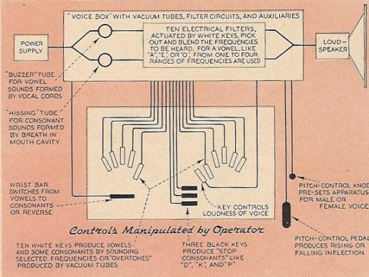语音合成器原理示意图