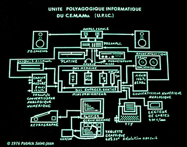 1976年,帕特里克的一部影片里提到的UPIC工作示意图