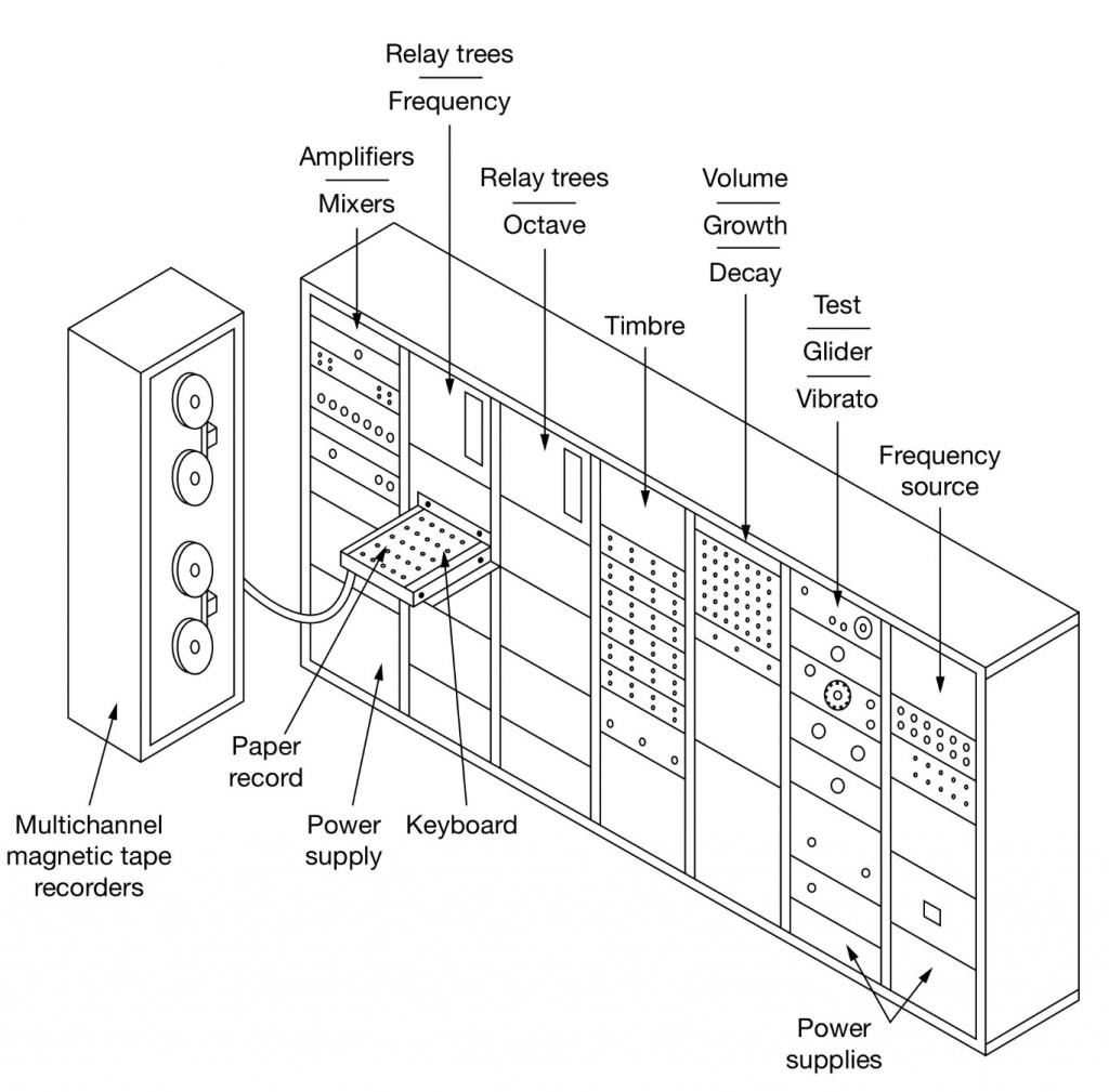 RCA合成器结构