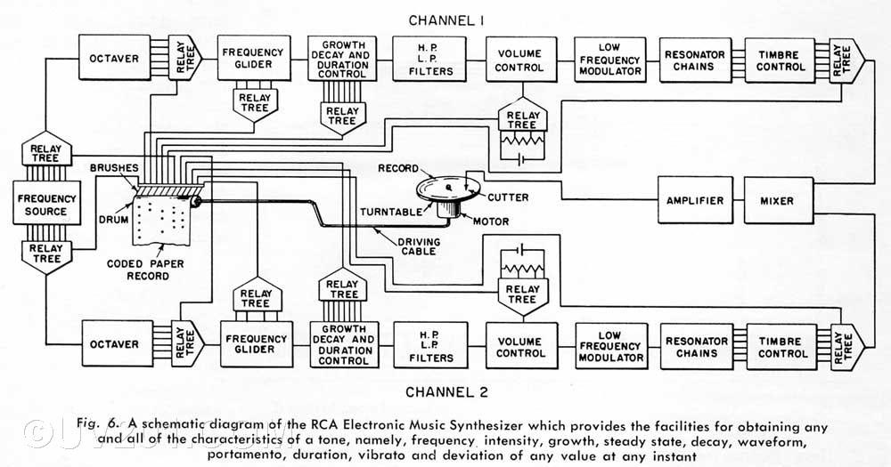 第二代RCA合成器结构