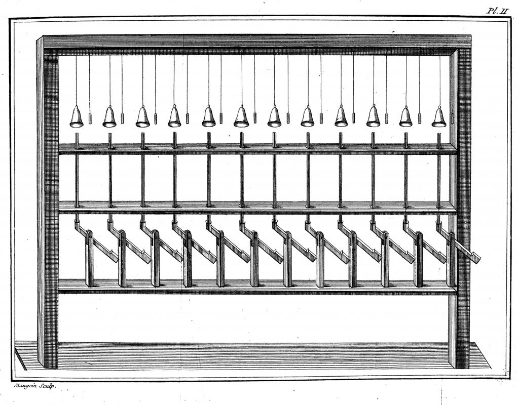 1785年:电子羽管琴,拉贝·波索隆制作